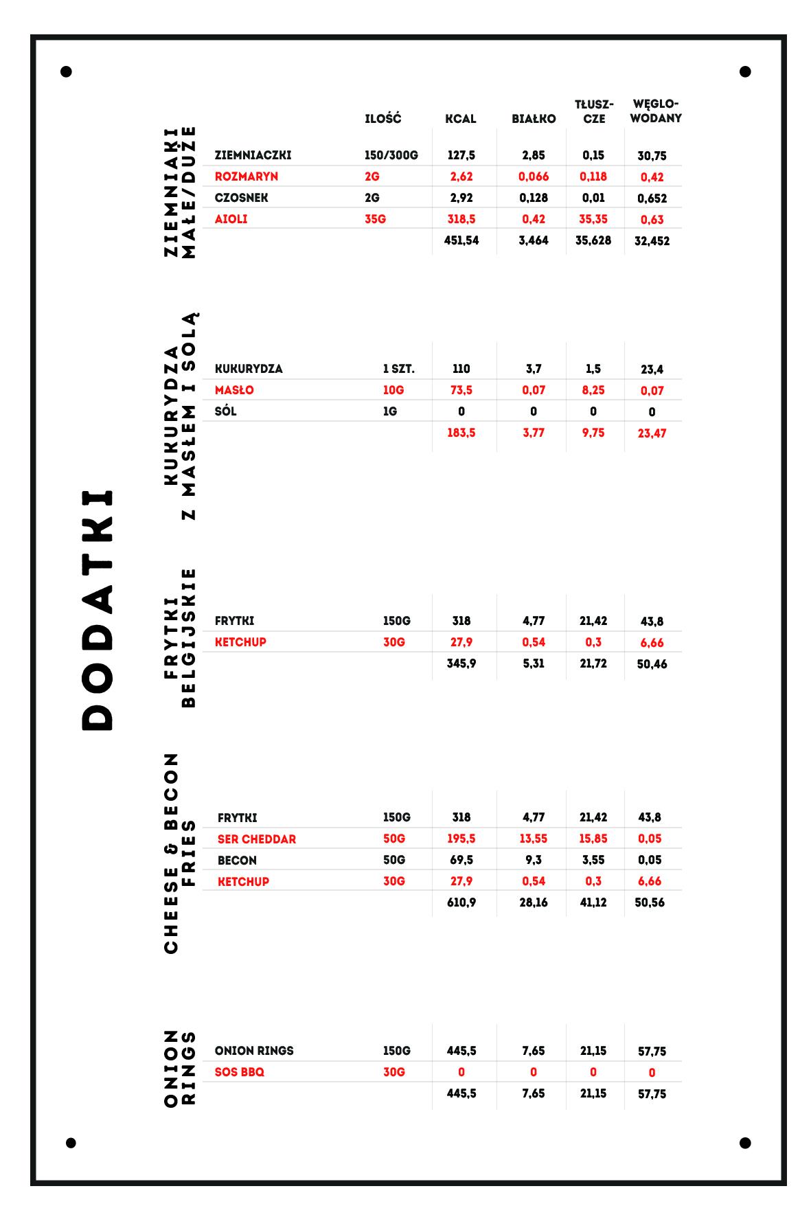 Dodatki - tabela kaloryczna - Zdrowa Krowa