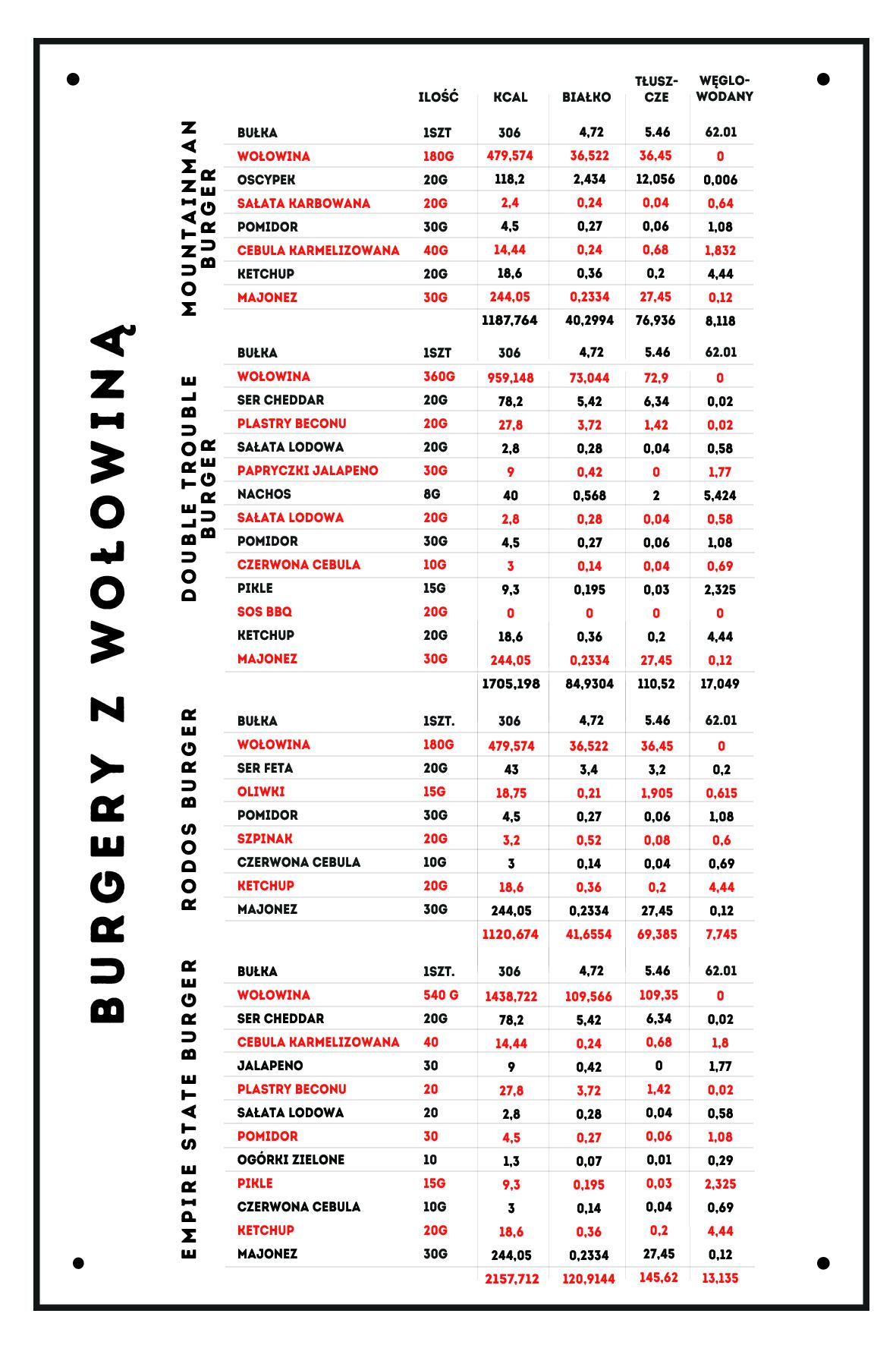 Burgery z wołowiną - tabela kaloryczna - Zdrowa Krowa